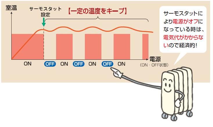 オイルヒーターのサーモスタット機能